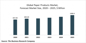 Paper Products Market Report 2021: COVID-19 Impact And Recovery To 2030