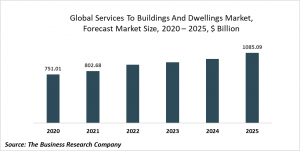Services To Buildings And Dwellings Market Report 2021: COVID-19 Impact And Recovery To 2030