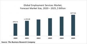 Employment Services Market Report 2021: COVID-19 Impact And Recovery To 2030