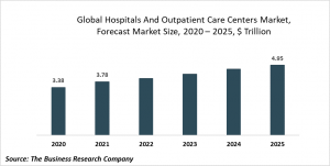 Hospitals And Outpatient Care Centers Market Report 2021: COVID-19 Impact And Recovery To 2030