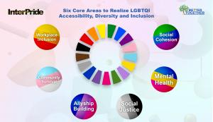 Better Together Foundation launches the LGBTQI Wheel of Sustainability in the Decade of Action for SDG