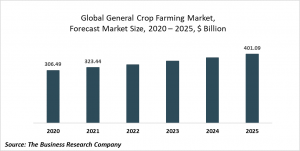 General Crop Farming Market Report 2021: COVID-19 Impact And Recovery To 2030