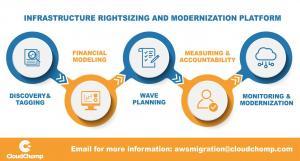 Infrastructure Rightsizing & Modernization Platform