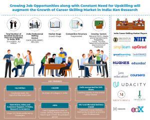 India Career Skilling Market Info