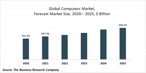 Computers Market Report 2021: COVID-19 Impact And Recovery To 2030