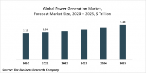 Power Generation Market - Opportunities And Strategies Forecast To 2022