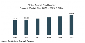 Animal Food Market Report 2021: COVID-19 Impact And Recovery To 2030