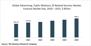 Advertising, Public Relations, And Related Services Market Report 2021: COVID-19 Impact And Recovery To 2030