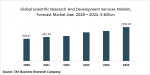 Scientific Research And Development Services Market Report 2021: COVID-19 Impact And Recovery To 2030