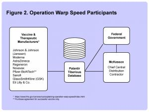 operation warp speed participants