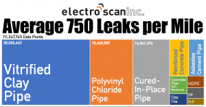 Electro Scan Develops Pipe-Specific Leak Detection Assessments for Each Pipe Material.