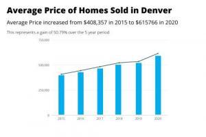 Average Price Homes Sold Denver 2015 versus 2020