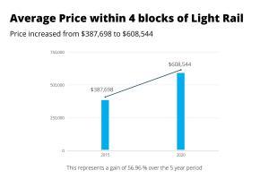Average price Denver houses near light rail