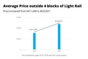 Average price Denver houses not near light rail