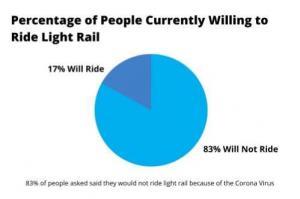 Denver residents willing to ride light rail
