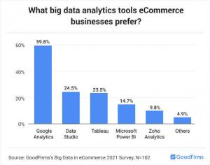 Use of Big Data Analytics in eCommerce_GoodFirms Research