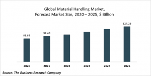Material Handling Market Report 2021: COVID 19 Impact And Recovery To 2030