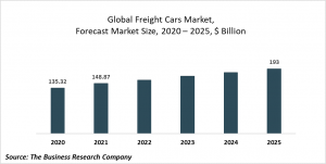 Freight Cars Market Report 2021: COVID 19 Impact And Recovery To 2030