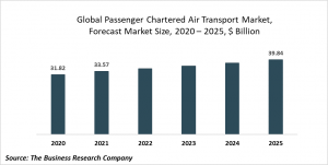 Passenger Chartered Air Transport Market Report 2021: COVID 19 Impact And Recovery To 2030