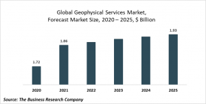 Geophysical Data Sales Market Report 2021: COVID 19 Impact And Recovery To 2030