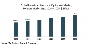 Farm Machinery And Equipment Global Market Report 2021: COVID 19 Impact And Recovery To 2030