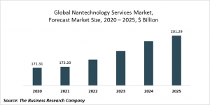 Nanotechnology Services Market Report 2021: COVID 19 Impact And Recovery To 2030