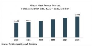 Heat Pumps Market Report 2021: COVID 19 Impact And Recovery To 2030