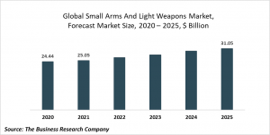 Small Arms And Light Weapons Market Report 2021: COVID 19 Impact And Recovery To 2030