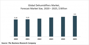Dehumidifiers Market Report 2021: COVID 19 Impact And Recovery To 2030