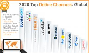Top Online Distribution Channels - Global