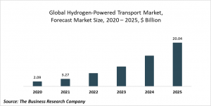 Hydrogen Powered Transport Market Report 2021: COVID-19 Growth And Change