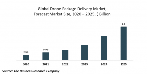 Drone Package Delivery Market Report 2021: COVID-19 Growth And Change