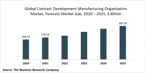 Contract Development Manufacturing Organizations Market Report 2021: COVID-19 Growth And Change