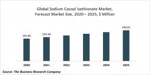 Sodium Cocoyl Isethionate Market Report 2021: COVID-19 Growth And Change