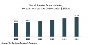 Speaker Drivers Market Report 2021: COVID-19 Growth And Change