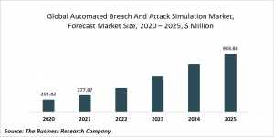 Automated Breach And Attack Simulation Market Report 2021: COVID-19 Growth And Change