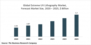 Extreme Ultraviolet Lithography Market Report 2021: COVID-19 Growth And Change