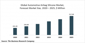 Automotive Airbags Silicone Global Market Report 2021: COVID-19 Impact And Recovery