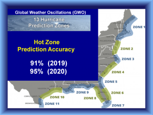 Predictions for Hurricane and Tropical Storm Landfalls - where they will landfall in your zone and how strong