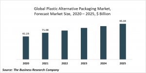 Plastic Alternative Packaging Global Market Report 2021: COVID-19 Impact And Recovery