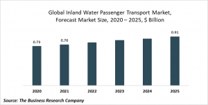 Inland Water Passenger Transport Market Report 2021: COVID 19 Impact And Recovery To 2030