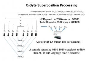 Quantum Byte Processing