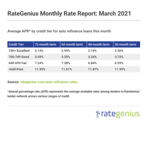 Average APR by credit tier and term for auto refinance loans this month