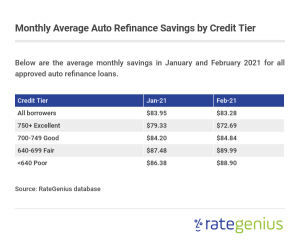 Average monthly auto refinance savings in January and February 2021