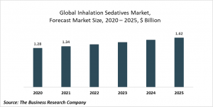 Inhalation Sedatives Market Report 2021: COVID-19 Growth And Change To 2030