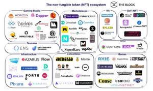 The Non-Fungible Token ecosystem