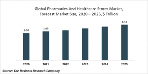Pharmacies And Healthcare Stores Market Report 2021: COVID-19 Impact And Recovery To 2030