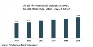Pharmaceutical Excipients Market Report 2021: COVID-19 Growth And Change To 2030