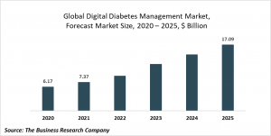 Digital Diabetes Management Market Report 2021: COVID-19 Growth And Change To 2030