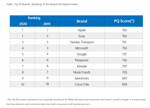 """Apple and Sony were both ranked in the top position in the 2020 Nikkei Research's """"Brand Perception Index."""" Microsoft (4th), Google (5th) and Coca-Cola (10th) were also present in the top ten list, together with a number of Japanese domestic brands. In 20"""